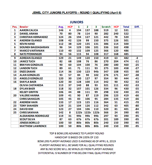 2018 Jewel City Juniors Playoffs Round 1 Qualifying Junior League