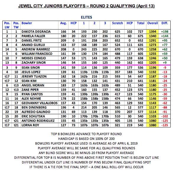 2018 Jewel City Juniors Playoffs Round 2 Qualifying Elite League